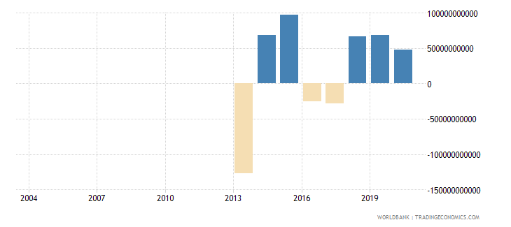 djibouti external balance on goods and services current lcu wb data