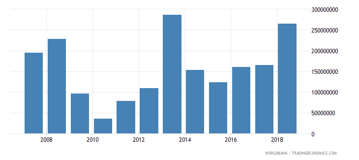 djibouti foreign direct investment net inflows in reporting economy drs us dollar wb data