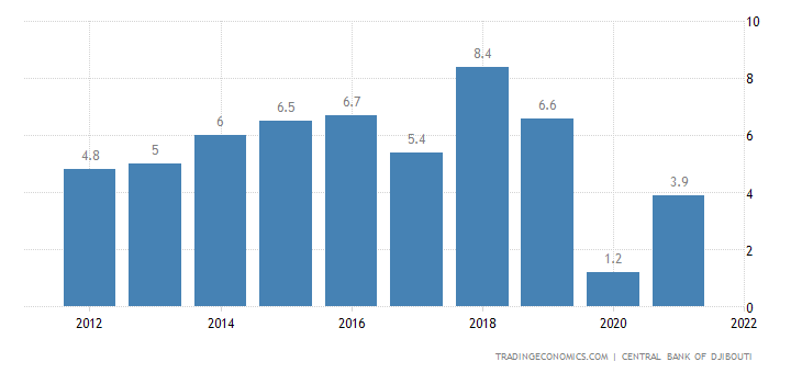 Djibouti GDP Annual Growth Rate