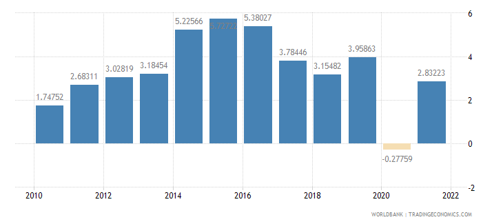 djibouti gdp per capita growth annual percent wb data