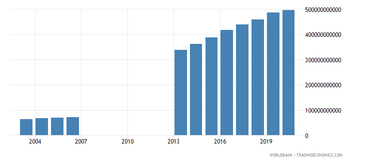 djibouti gross value added at factor cost constant lcu wb data