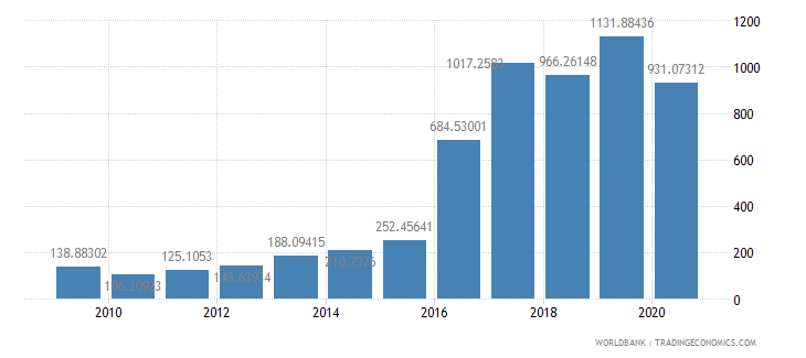 djibouti import volume index 2000  100 wb data