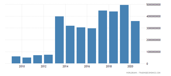 djibouti imports of goods services and income bop us dollar wb data