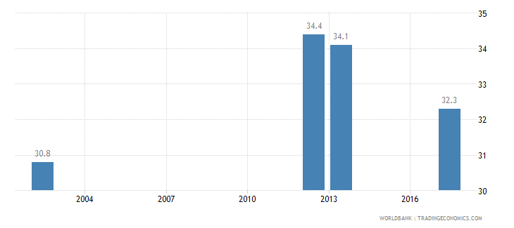 djibouti income share held by highest 10percent wb data