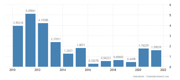 djibouti inflation gdp deflator annual percent wb data