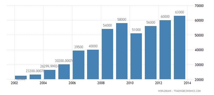 djibouti international tourism number of arrivals wb data