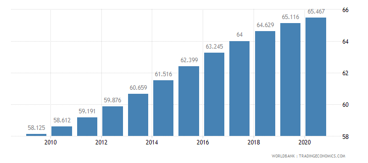 djibouti life expectancy at birth male years wb data