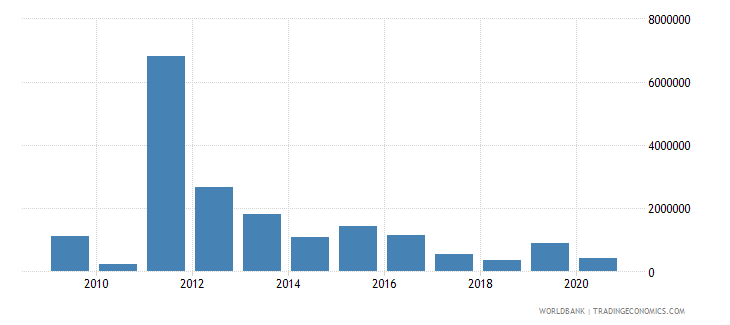djibouti net bilateral aid flows from dac donors germany us dollar wb data