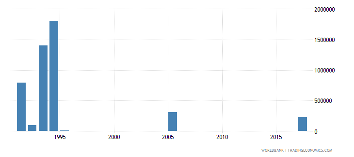 djibouti net bilateral aid flows from dac donors luxembourg us dollar wb data