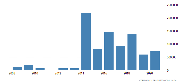 djibouti net bilateral aid flows from dac donors sweden us dollar wb data