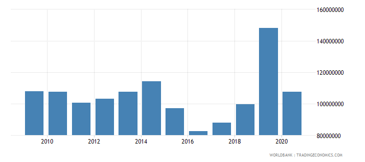 djibouti net bilateral aid flows from dac donors total us dollar wb data