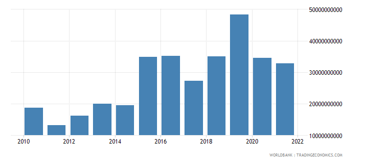 djibouti net current transfers from abroad current lcu wb data