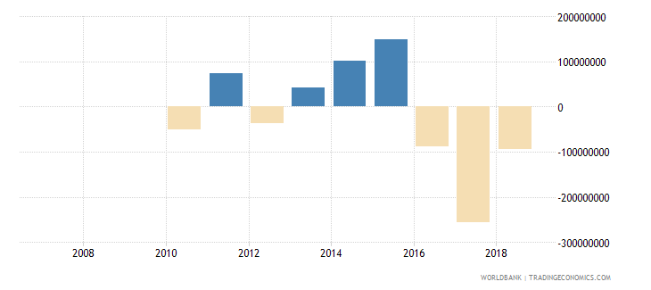 djibouti net flows on external debt private nonguaranteed png nfl us dollar wb data