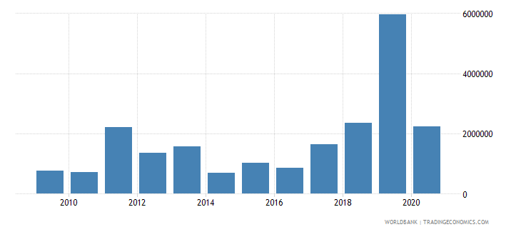 djibouti net official flows from un agencies ifad us dollar wb data