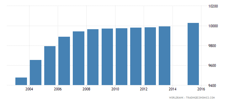 djibouti population age 14 female wb data