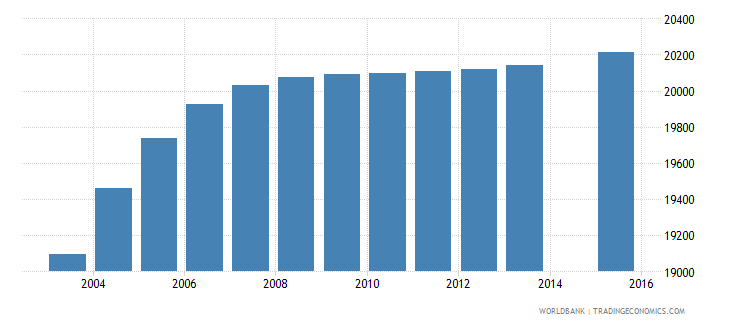 djibouti population age 14 total wb data