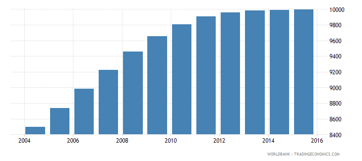 djibouti population age 19 male wb data