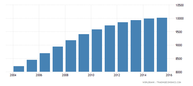 djibouti population age 20 male wb data