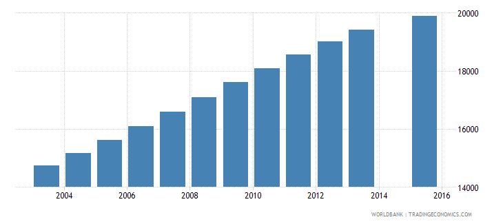 djibouti population age 22 total wb data