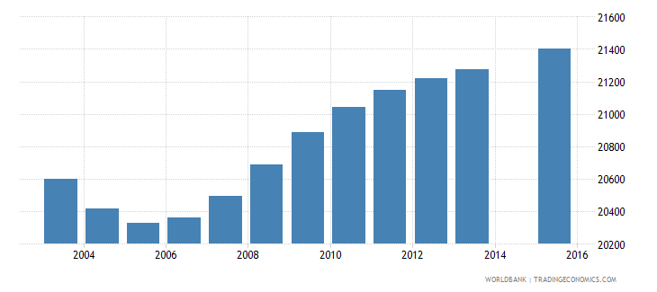 djibouti population age 5 total wb data