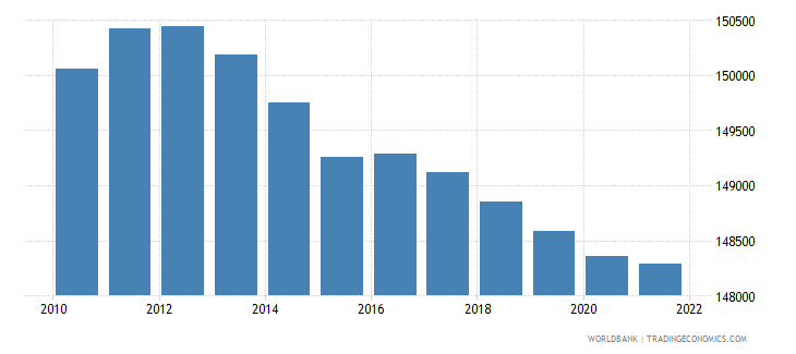 djibouti population ages 0 14 male wb data