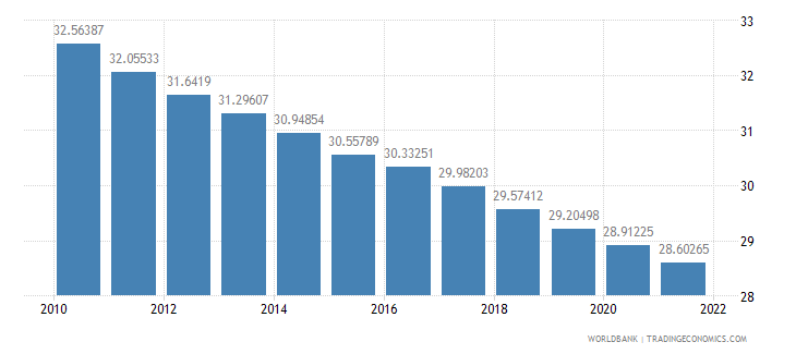djibouti population ages 0 14 percent of total wb data