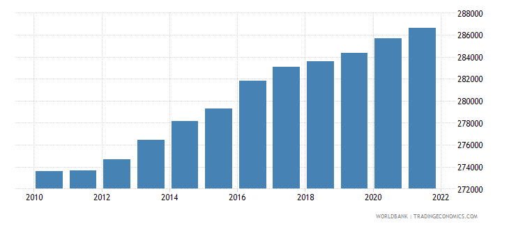 djibouti population ages 0 14 total wb data