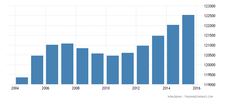 djibouti population ages 10 15 total wb data