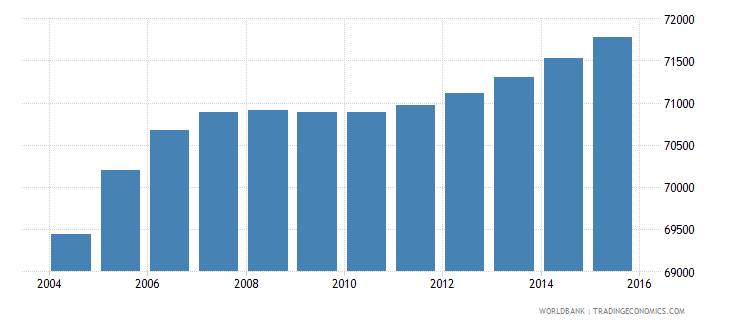 djibouti population ages 10 16 male wb data