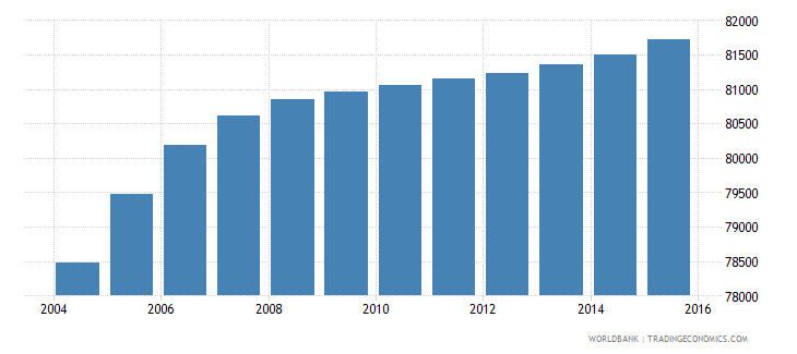 djibouti population ages 10 17 male wb data