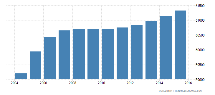 djibouti population ages 11 16 male wb data