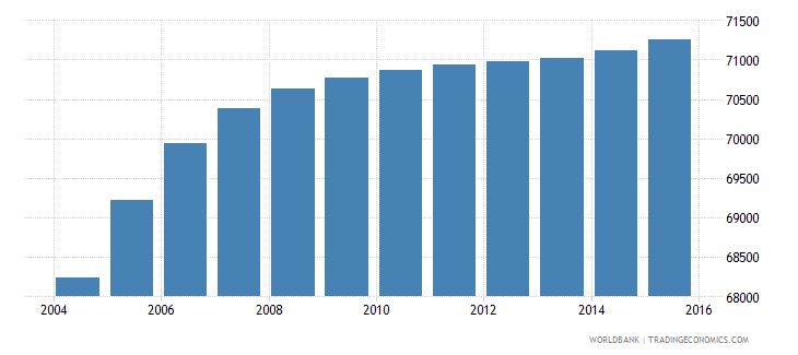 djibouti population ages 11 17 male wb data