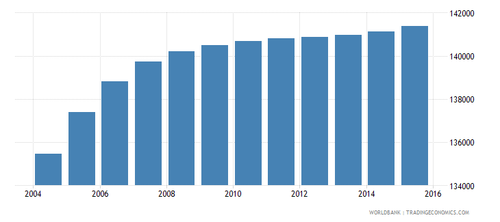 djibouti population ages 11 17 total wb data