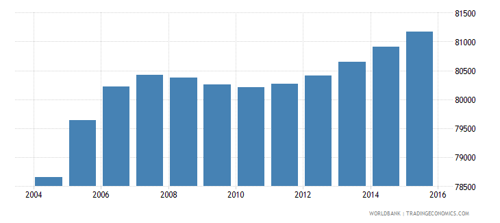 djibouti population ages 12 15 total wb data