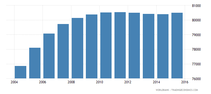 djibouti population ages 13 16 total wb data