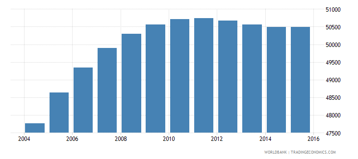 djibouti population ages 13 17 male wb data