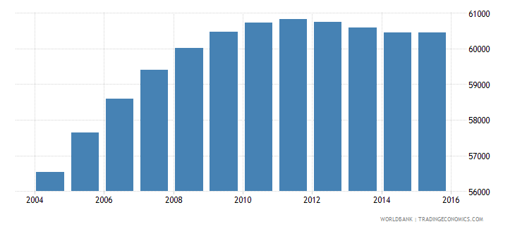 djibouti population ages 13 18 male wb data