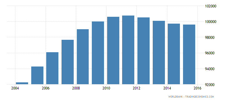 djibouti population ages 14 18 total wb data