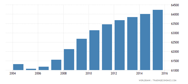 djibouti population ages 4 6 total wb data