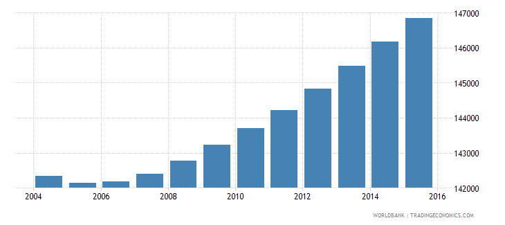 djibouti population ages 5 11 total wb data