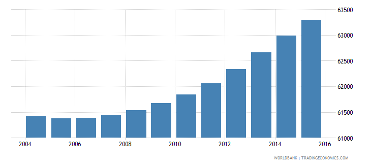 djibouti population ages 6 11 male wb data