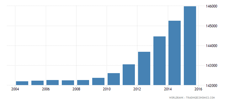 djibouti population ages 6 12 total wb data