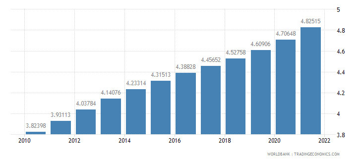 djibouti population ages 65 and above percent of total wb data