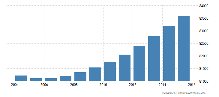 djibouti population ages 7 10 total wb data