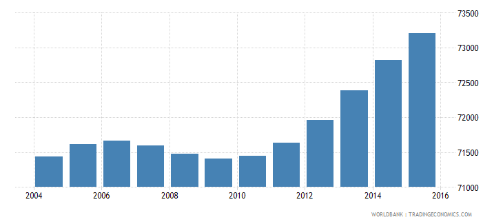 djibouti population ages 7 13 male wb data