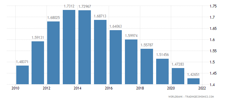 djibouti population growth annual percent wb data