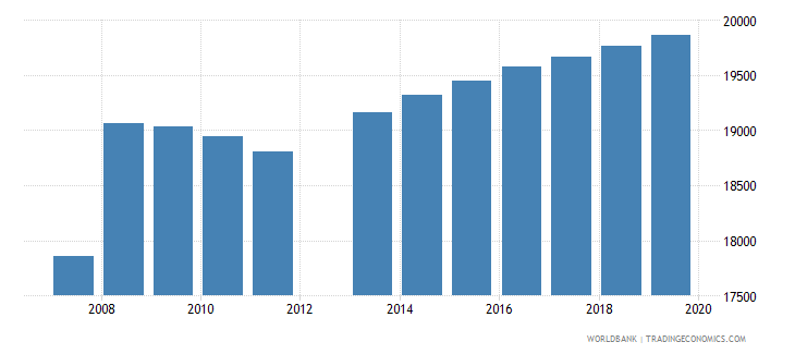djibouti population of the official age for post secondary non tertiary education male number wb data