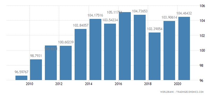 djibouti ppp conversion factor private consumption lcu per international dollar wb data