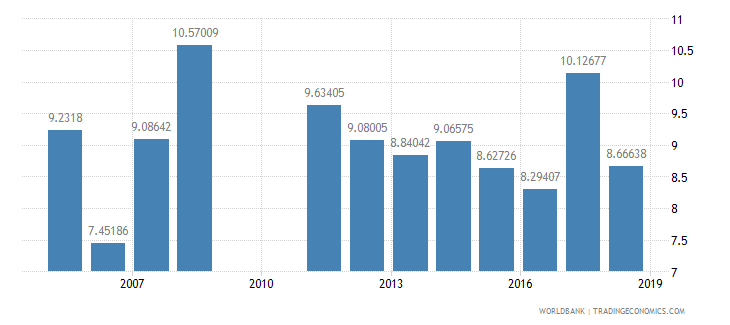 djibouti repeaters primary total percent of total enrollment wb data