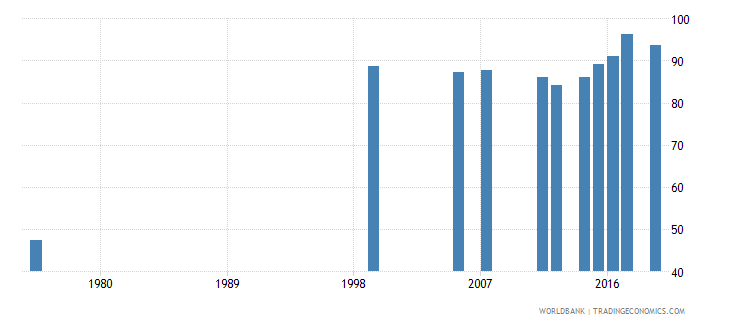 djibouti survival rate to grade 4 of primary education female percent wb data